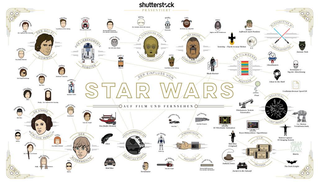Einfluss von Star Wars auf Film und Fernsehen