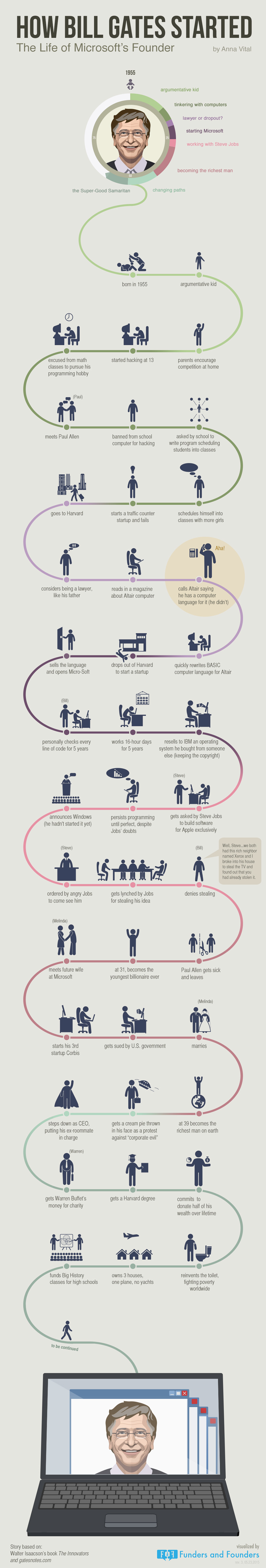 how-bill-gates-started-microsoft-founder-infographic